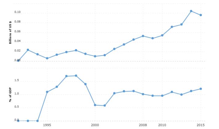 tajikistan military spending and defense budget